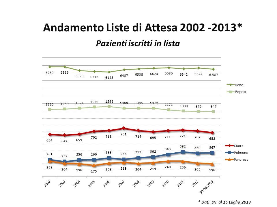 Andamento Liste di Attesa 2002 -2013* Pazienti iscritti in lista
