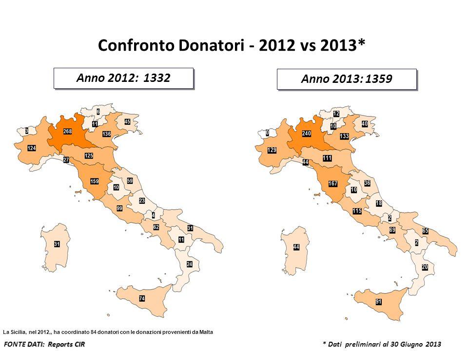 Confronto Donatori - 2012 vs 2013*
