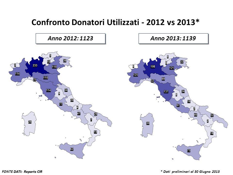 Confronto Donatori Utilizzati - 2012 vs 2013*