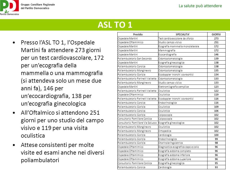 ASL TO 1 Presidio. SPECIALITA GIORNI. Ospedale Martini. Test cardiovascolare da sforzo. 273. Ospedale Oftamlmico.