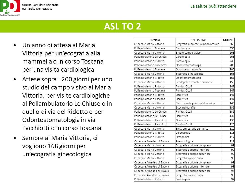 ASL TO 2 Presidio. SPECIALITA GIORNI. Ospedale Maria Vittoria. Ecografia mammella monolaterale.