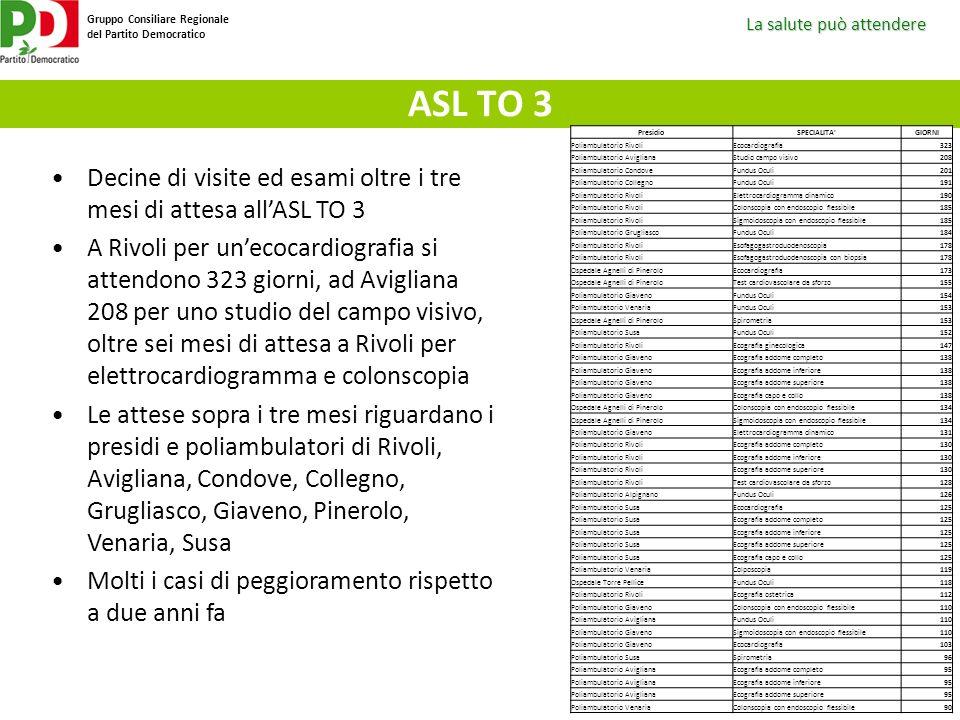 ASL TO 3 Presidio. SPECIALITA GIORNI. Poliambulatorio Rivoli. Ecocardiografia. 323. Poliambulatorio Avigliana.