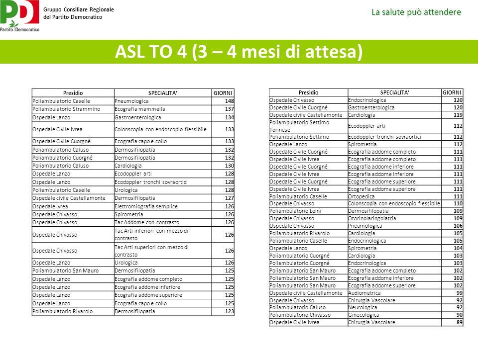 ASL TO 4 (3 – 4 mesi di attesa)