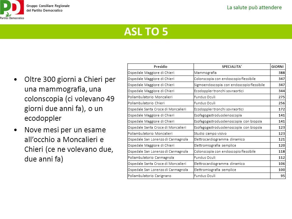 ASL TO 5 Presidio. SPECIALITA GIORNI. Ospedale Maggiore di Chieri. Mammografia. 388. Colonscopia con endoscopio flessibile.