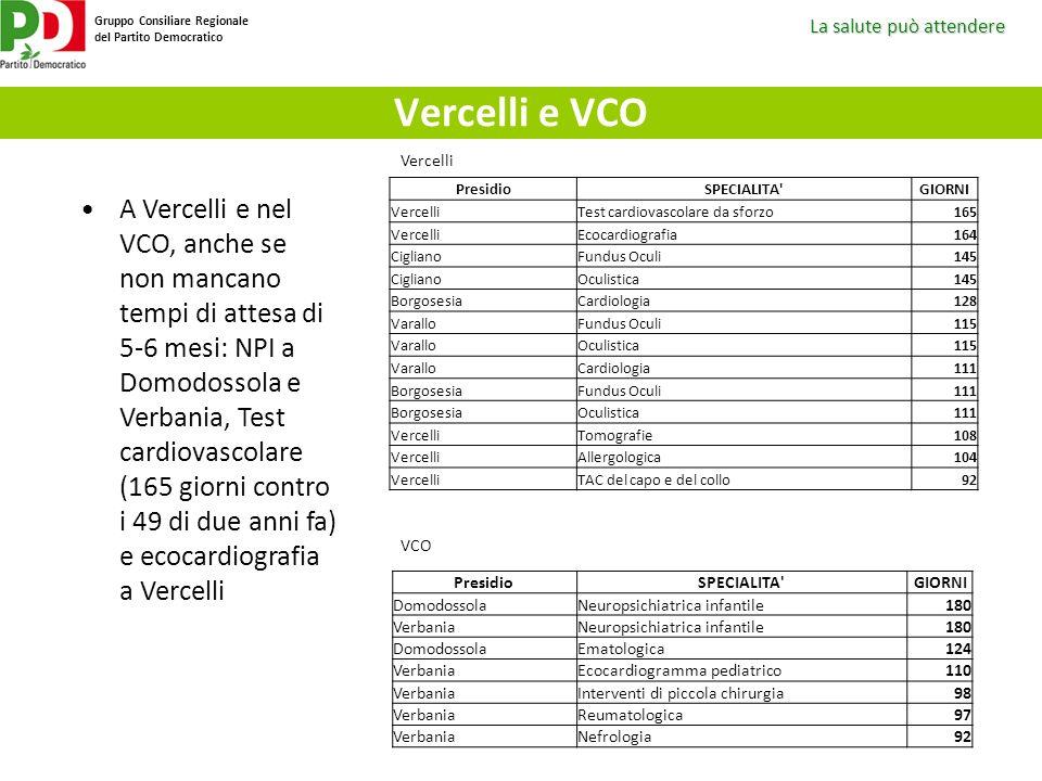 Vercelli e VCO Vercelli. Presidio. SPECIALITA GIORNI. Vercelli. Test cardiovascolare da sforzo.