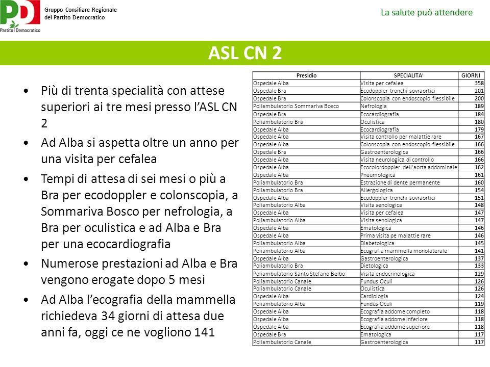 ASL CN 2 Presidio. SPECIALITA GIORNI. Ospedale Alba. Visita per cefalea. 358. Ospedale Bra. Ecodoppler tronchi sovraortici.