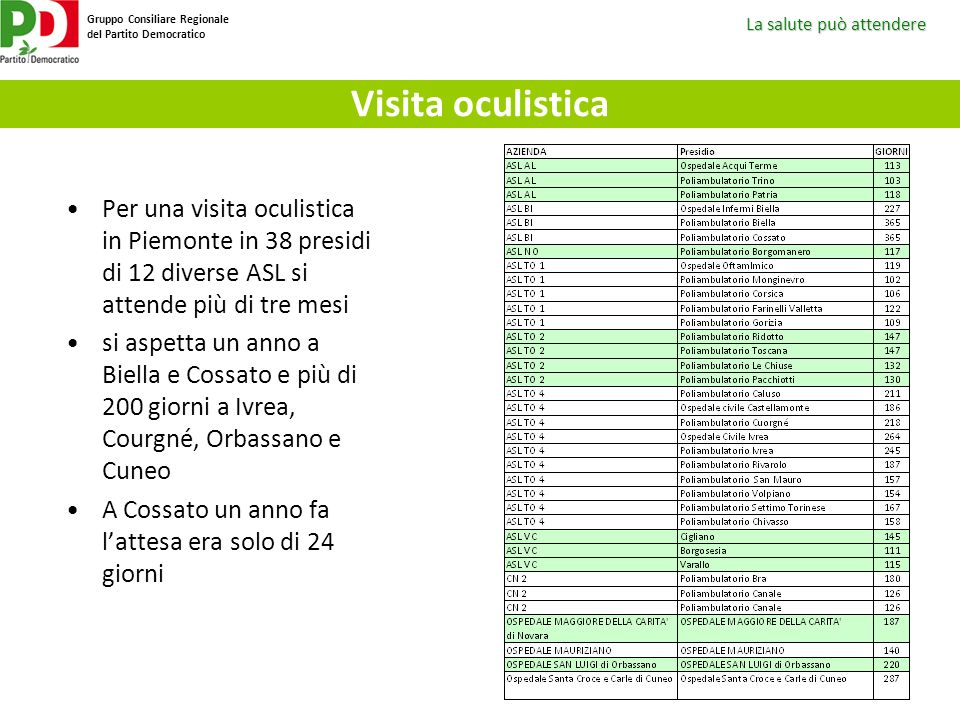 Visita oculistica Per una visita oculistica in Piemonte in 38 presidi di 12 diverse ASL si attende più di tre mesi.