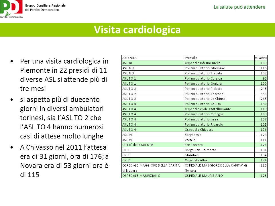 Visita cardiologica Per una visita cardiologica in Piemonte in 22 presidi di 11 diverse ASL si attende più di tre mesi.