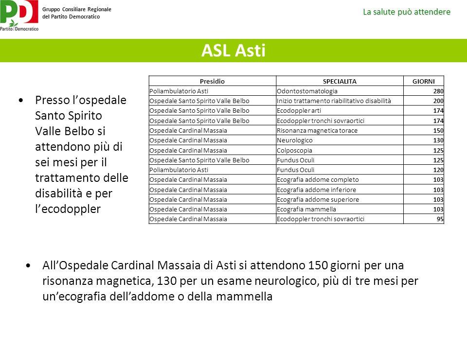 ASL Asti Presidio. SPECIALITA. GIORNI. Poliambulatorio Asti. Odontostomatologia. 280. Ospedale Santo Spirito Valle Belbo.