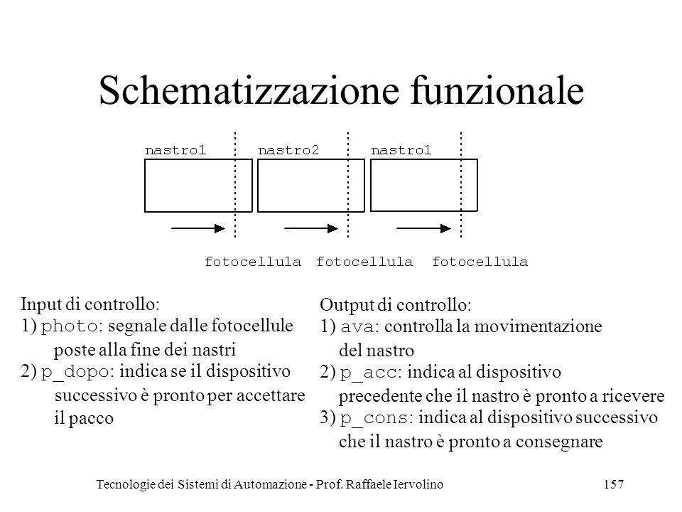 Schematizzazione funzionale