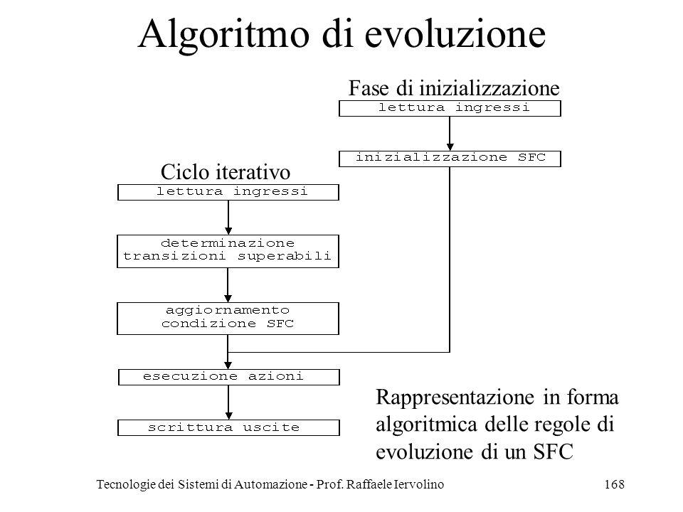 Algoritmo di evoluzione