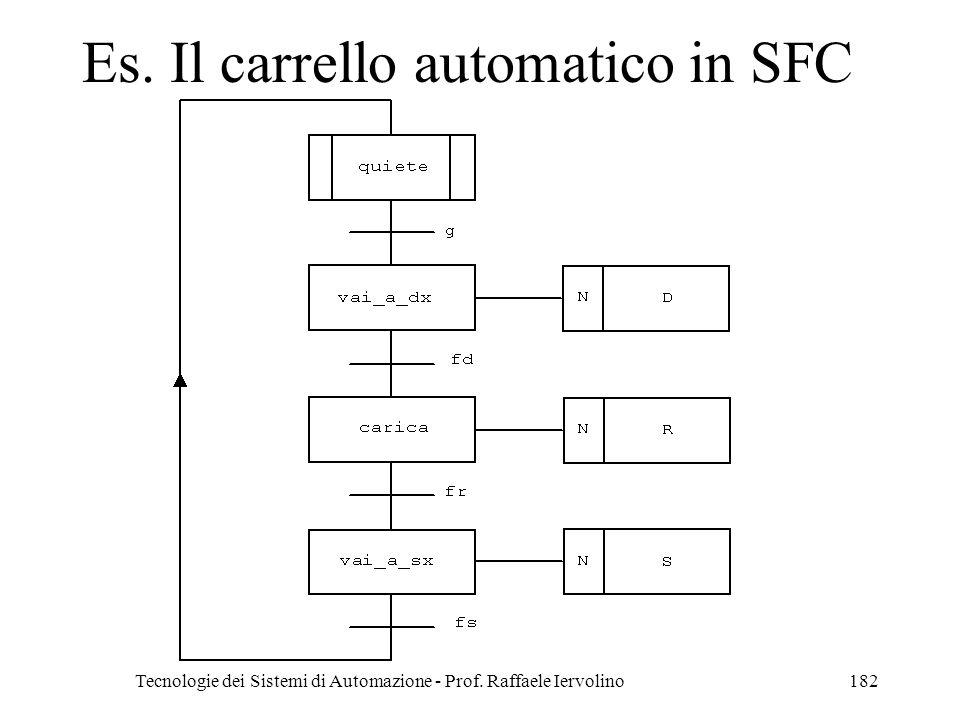 Es. Il carrello automatico in SFC
