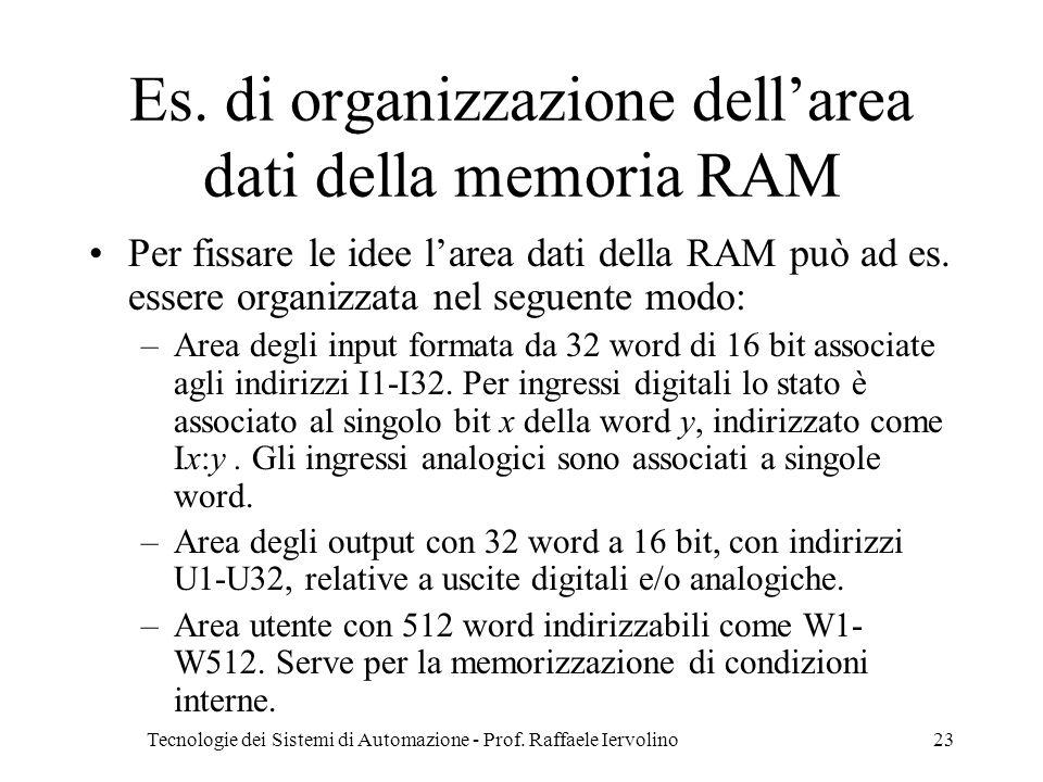 Es. di organizzazione dell'area dati della memoria RAM