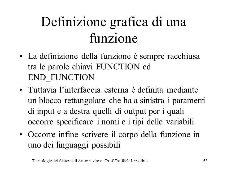 Definizione grafica di una funzione