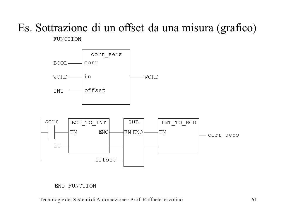 Es. Sottrazione di un offset da una misura (grafico)