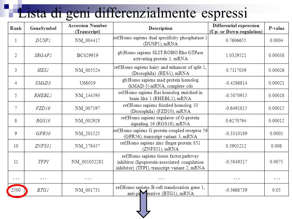 Lista di geni differenzialmente espressi