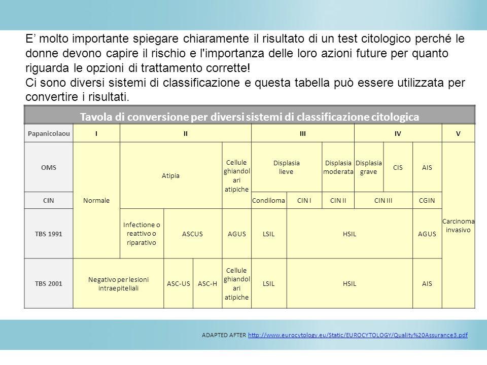 E' molto importante spiegare chiaramente il risultato di un test citologico perché le donne devono capire il rischio e l importanza delle loro azioni future per quanto riguarda le opzioni di trattamento corrette! Ci sono diversi sistemi di classificazione e questa tabella può essere utilizzata per convertire i risultati.