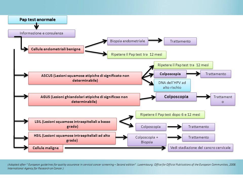 Pap test anormale Informazione e consulenza
