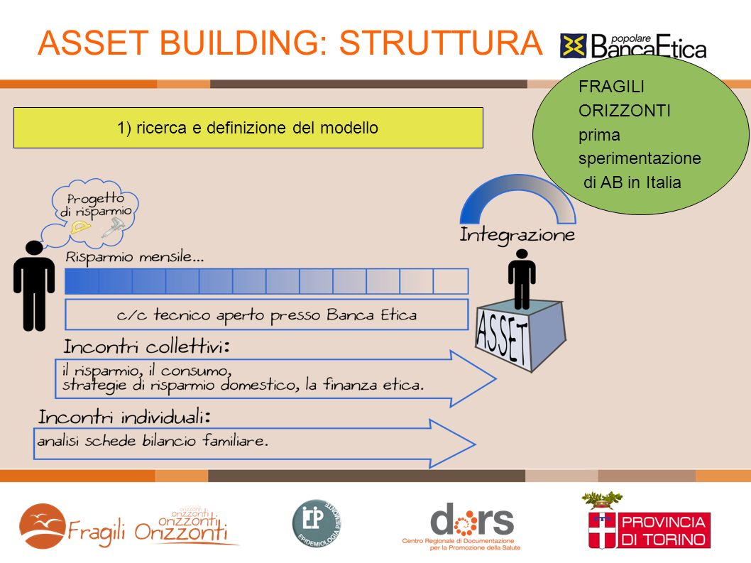 ASSET BUILDING: STRUTTURA