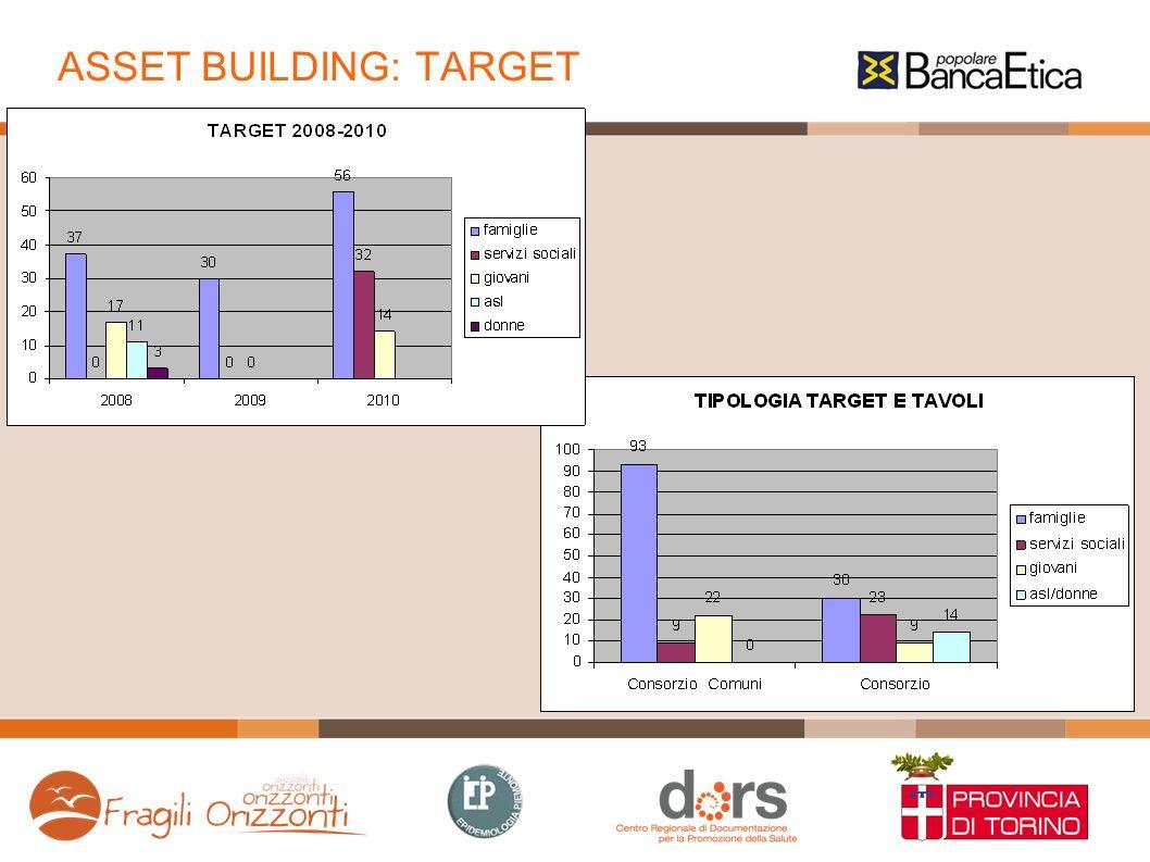 ASSET BUILDING: TARGET