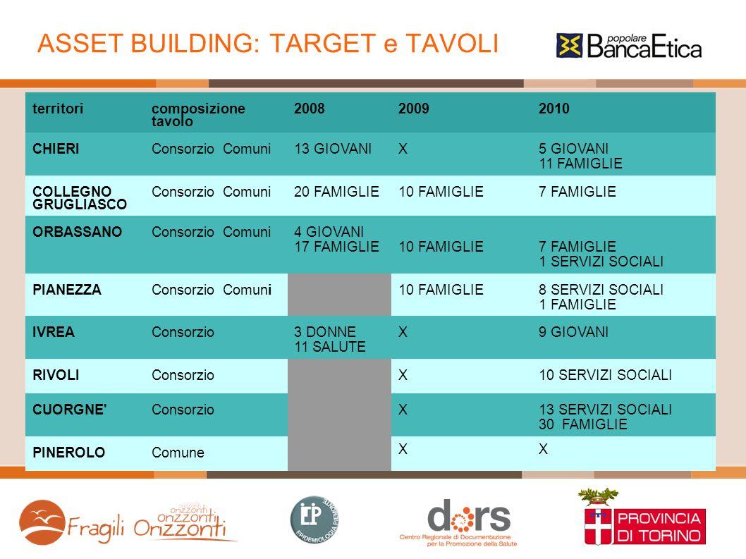 ASSET BUILDING: TARGET e TAVOLI