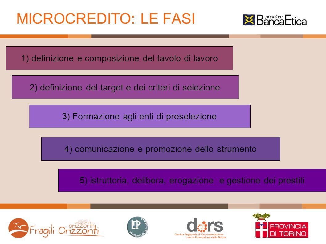 MICROCREDITO: LE FASI 1) definizione e composizione del tavolo di lavoro. 2) definizione del target e dei criteri di selezione.