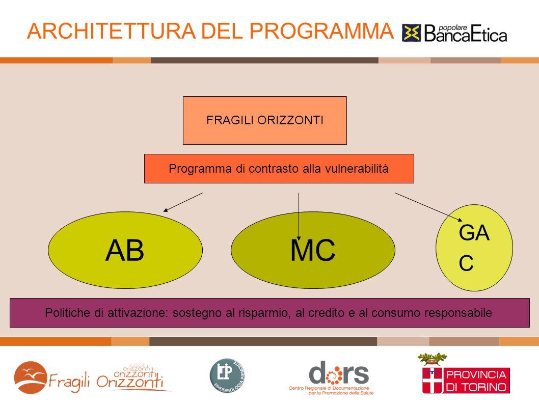 ARCHITETTURA DEL PROGRAMMA