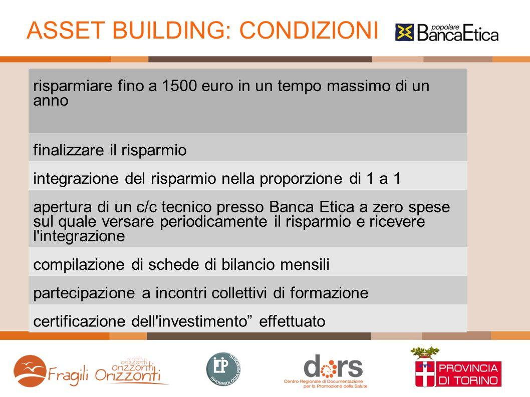 ASSET BUILDING: CONDIZIONI