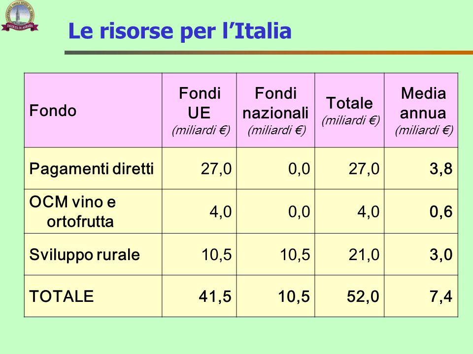 Le risorse per l'Italia