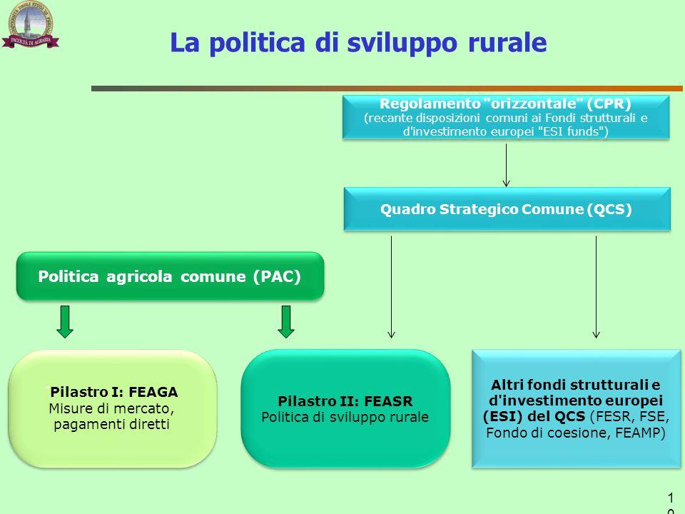 La politica di sviluppo rurale