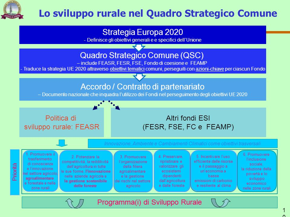 Lo sviluppo rurale nel Quadro Strategico Comune