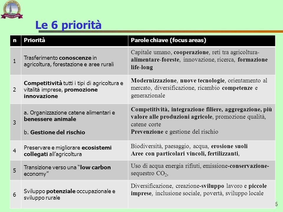 Le 6 priorità n. Priorità. Parole chiave (focus areas) 1. Trasferimento conoscenze in agricoltura, forestazione e aree rurali.