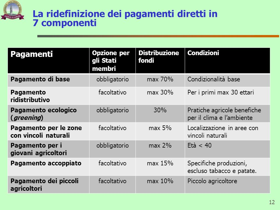 La ridefinizione dei pagamenti diretti in 7 componenti