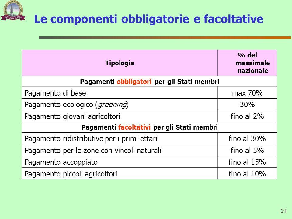 Le componenti obbligatorie e facoltative