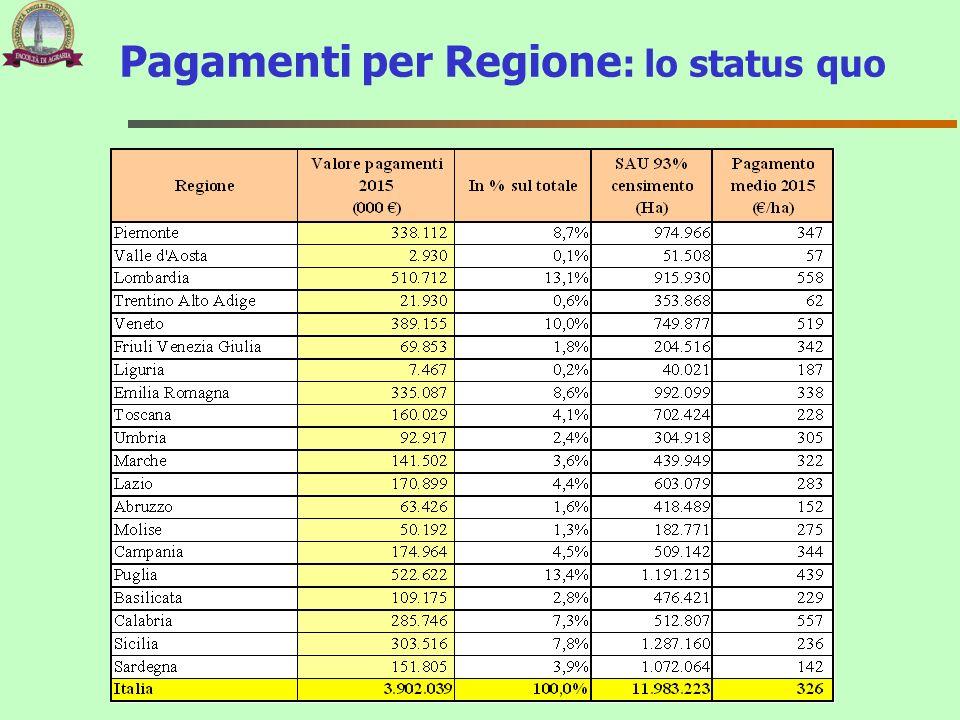Pagamenti per Regione: lo status quo