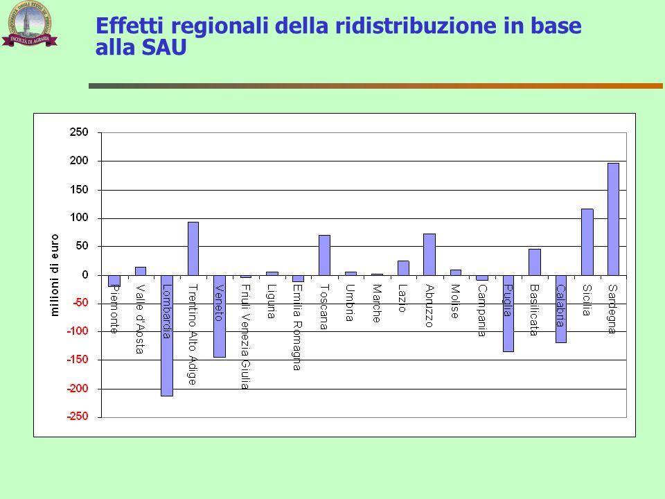 Effetti regionali della ridistribuzione in base alla SAU