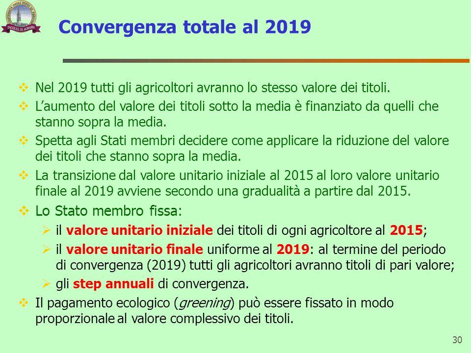 Convergenza totale al 2019 Lo Stato membro fissa: