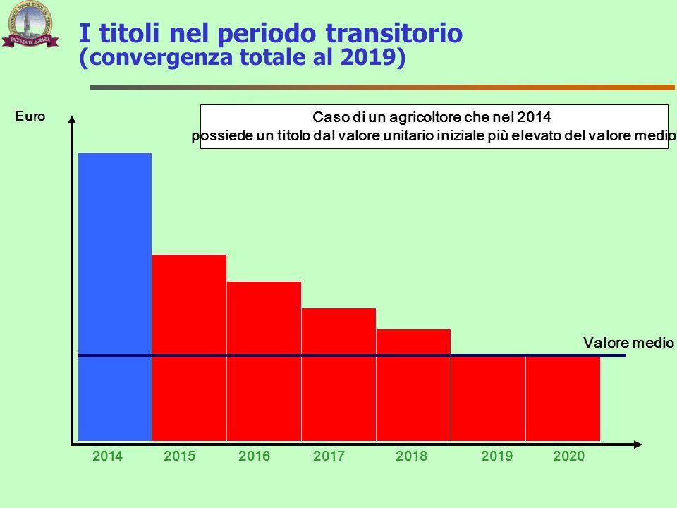 I titoli nel periodo transitorio (convergenza totale al 2019)