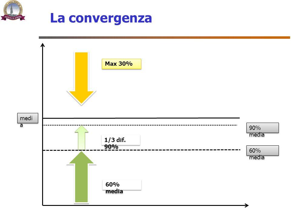 La convergenza Max 30% media 90% media 1/3 dif. 90% 60% media