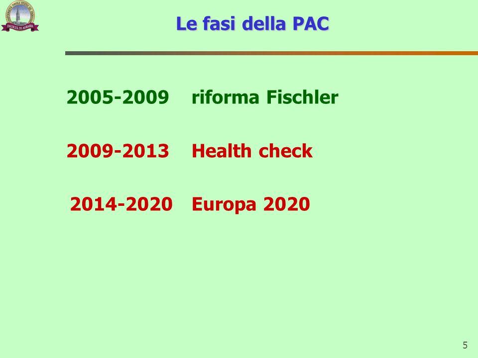 Le fasi della PAC 2005-2009 riforma Fischler 2009-2013 Health check