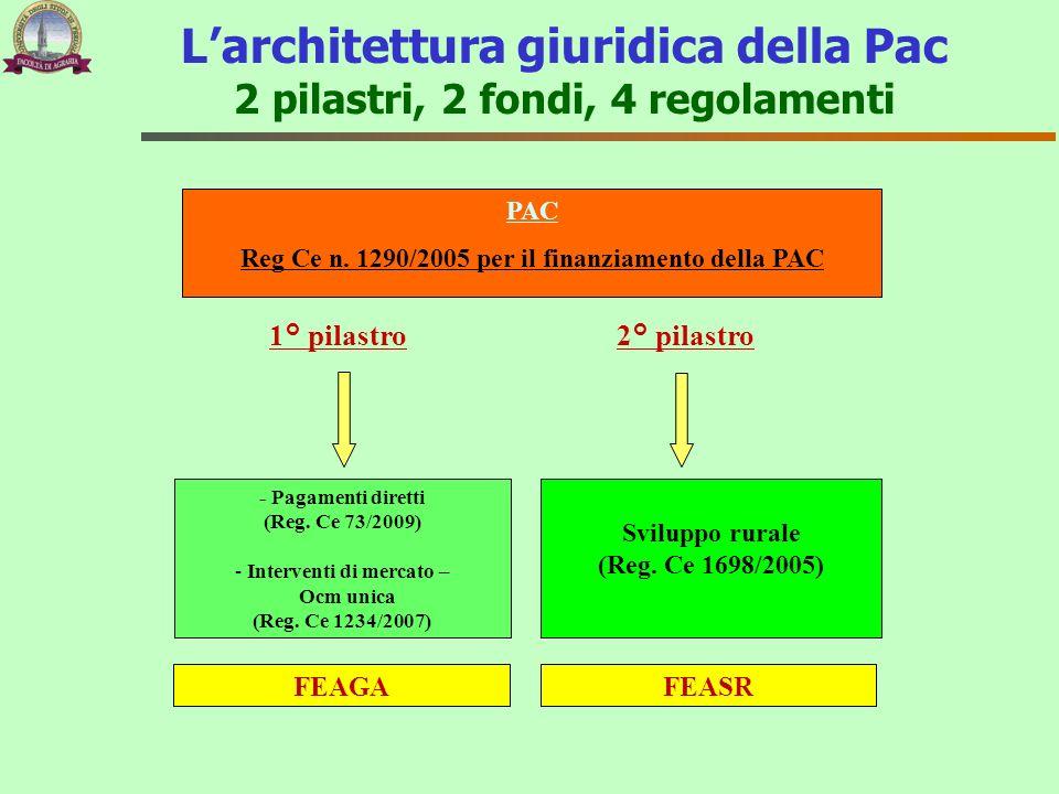 L'architettura giuridica della Pac 2 pilastri, 2 fondi, 4 regolamenti