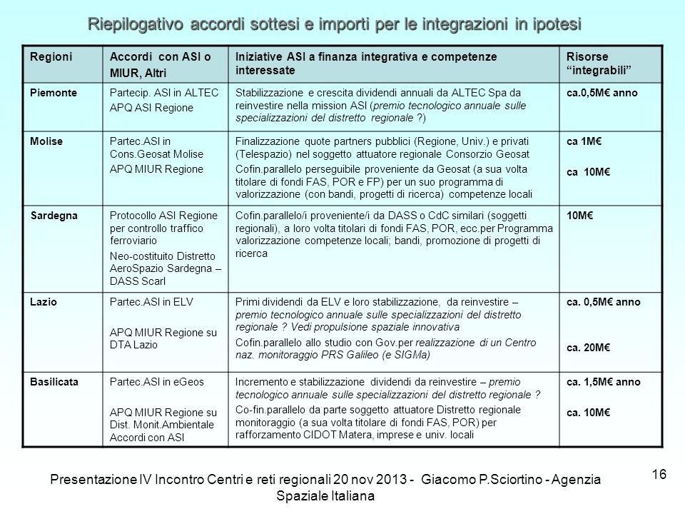 Riepilogativo accordi sottesi e importi per le integrazioni in ipotesi