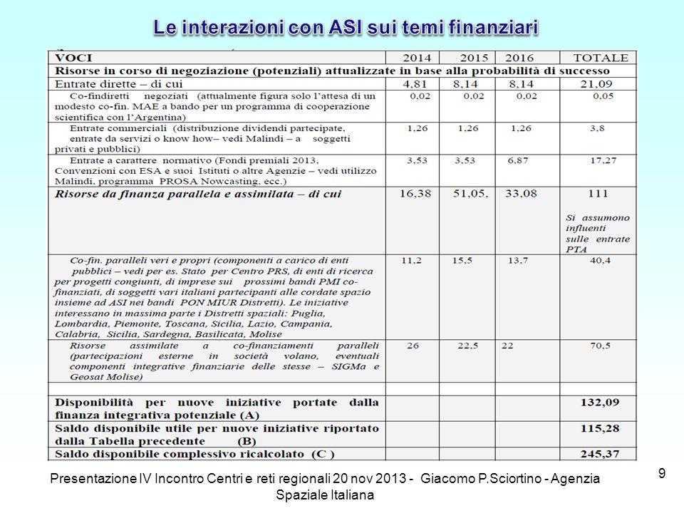 Le interazioni con ASI sui temi finanziari