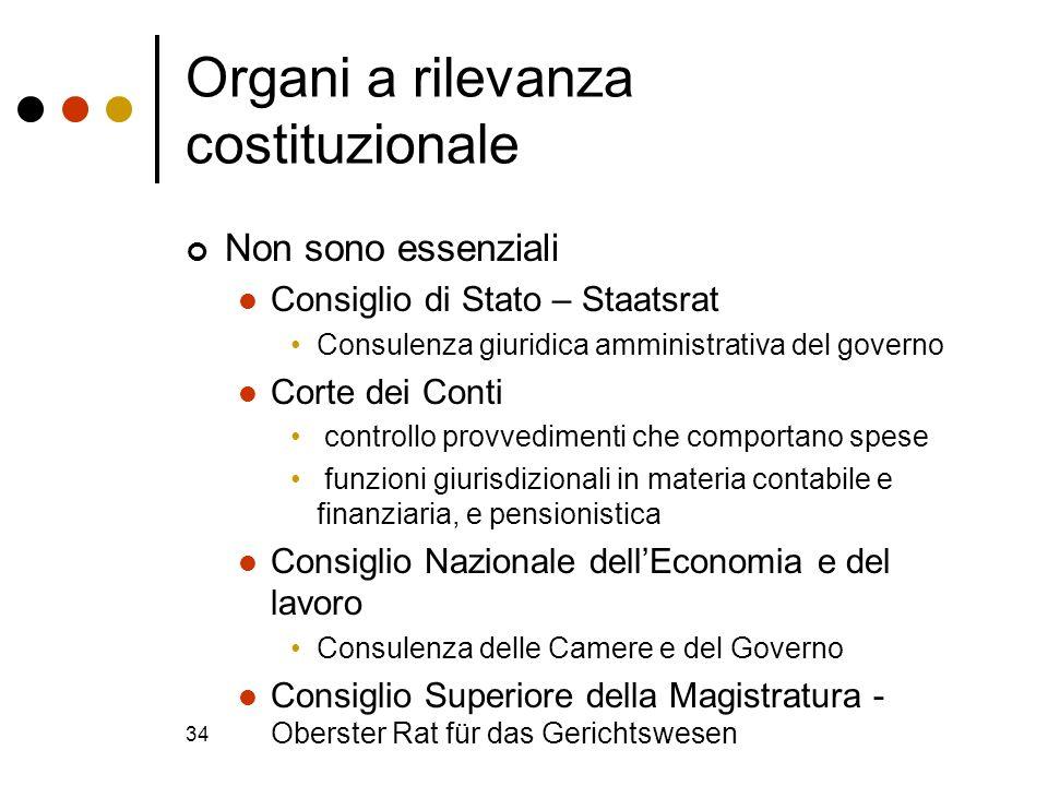 Organi a rilevanza costituzionale