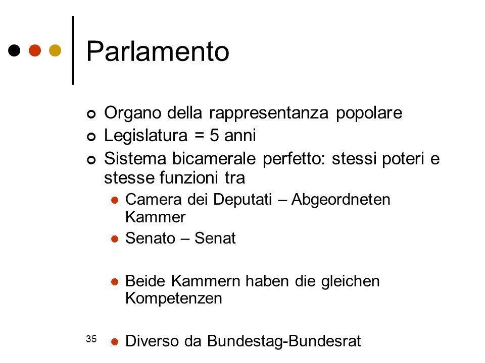 Diritto costituzionale ppt video online scaricare for Camera dei deputati on line