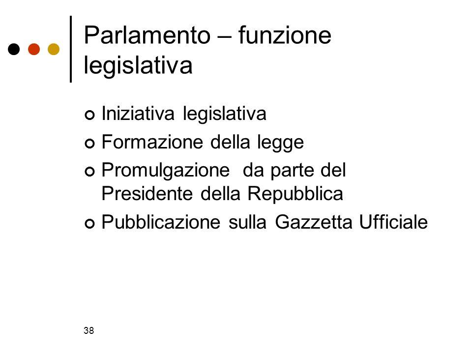 Parlamento – funzione legislativa