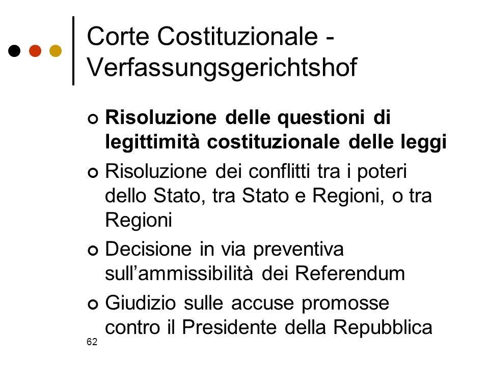 Corte Costituzionale - Verfassungsgerichtshof