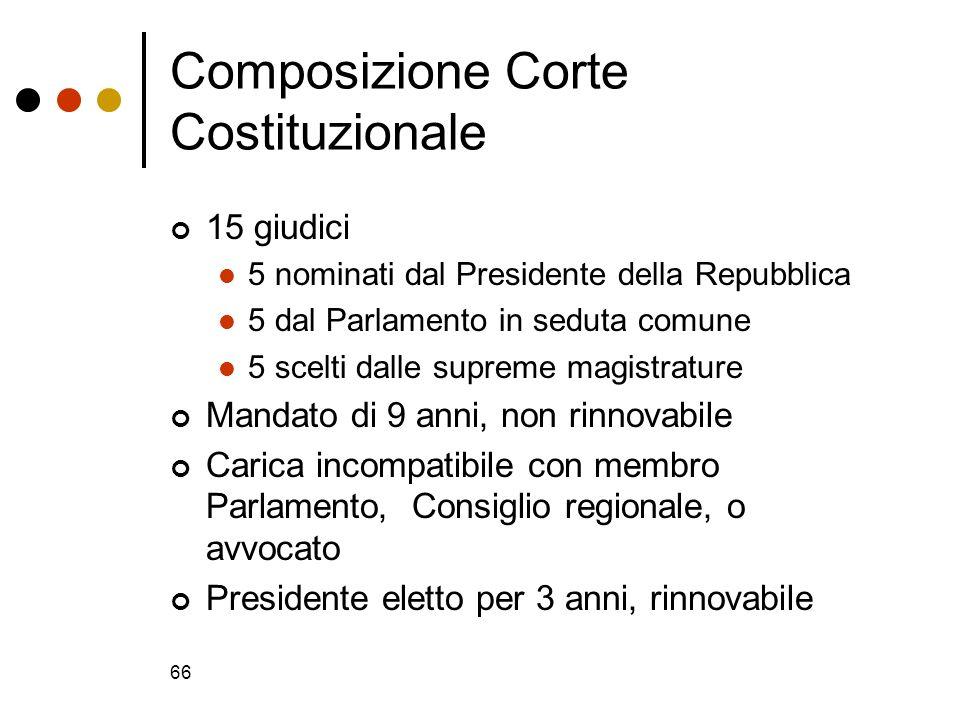 Composizione Corte Costituzionale