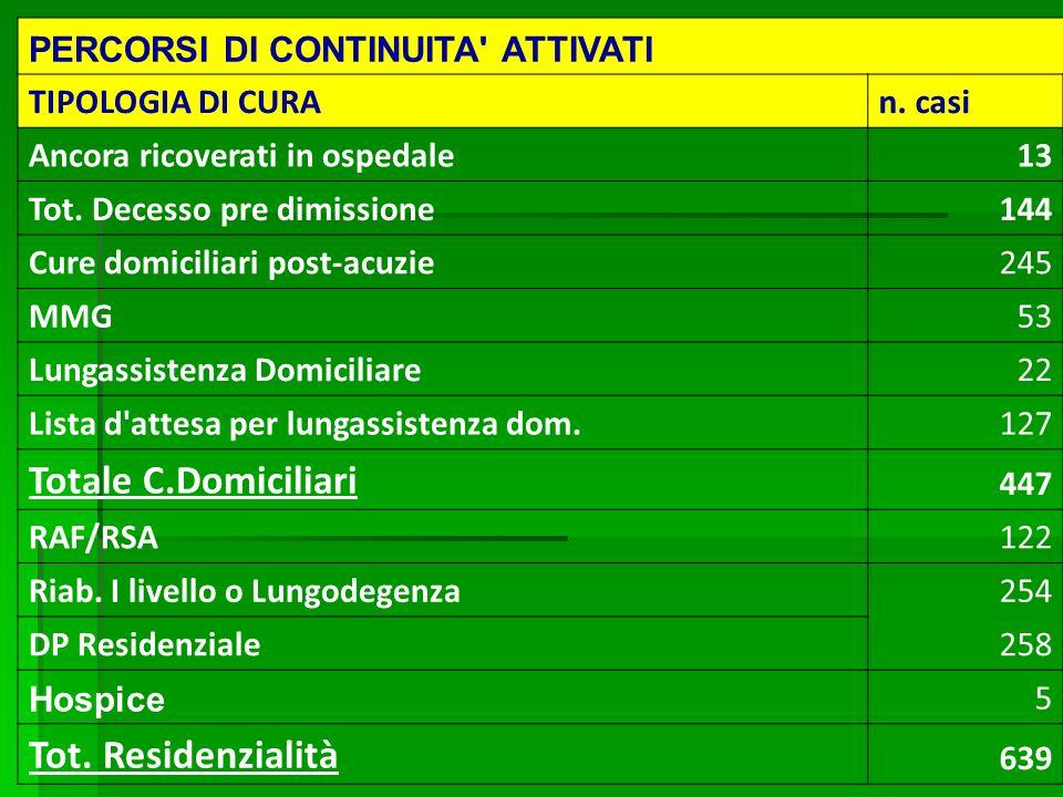 Totale C.Domiciliari Tot. Residenzialità