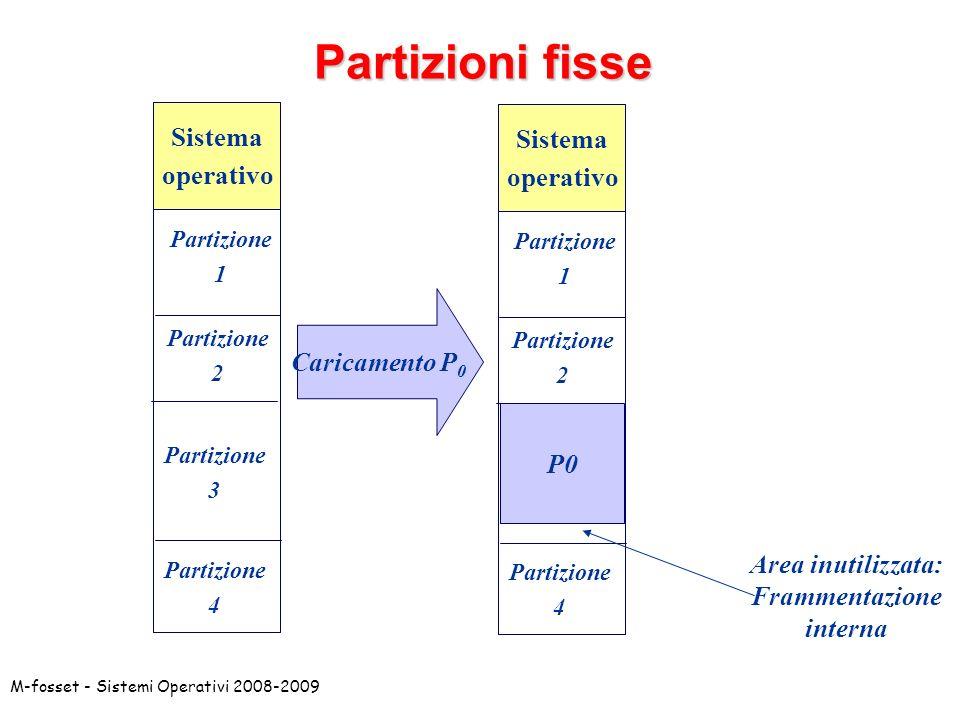 Partizioni fisse Sistema Sistema operativo operativo Caricamento P0 P0